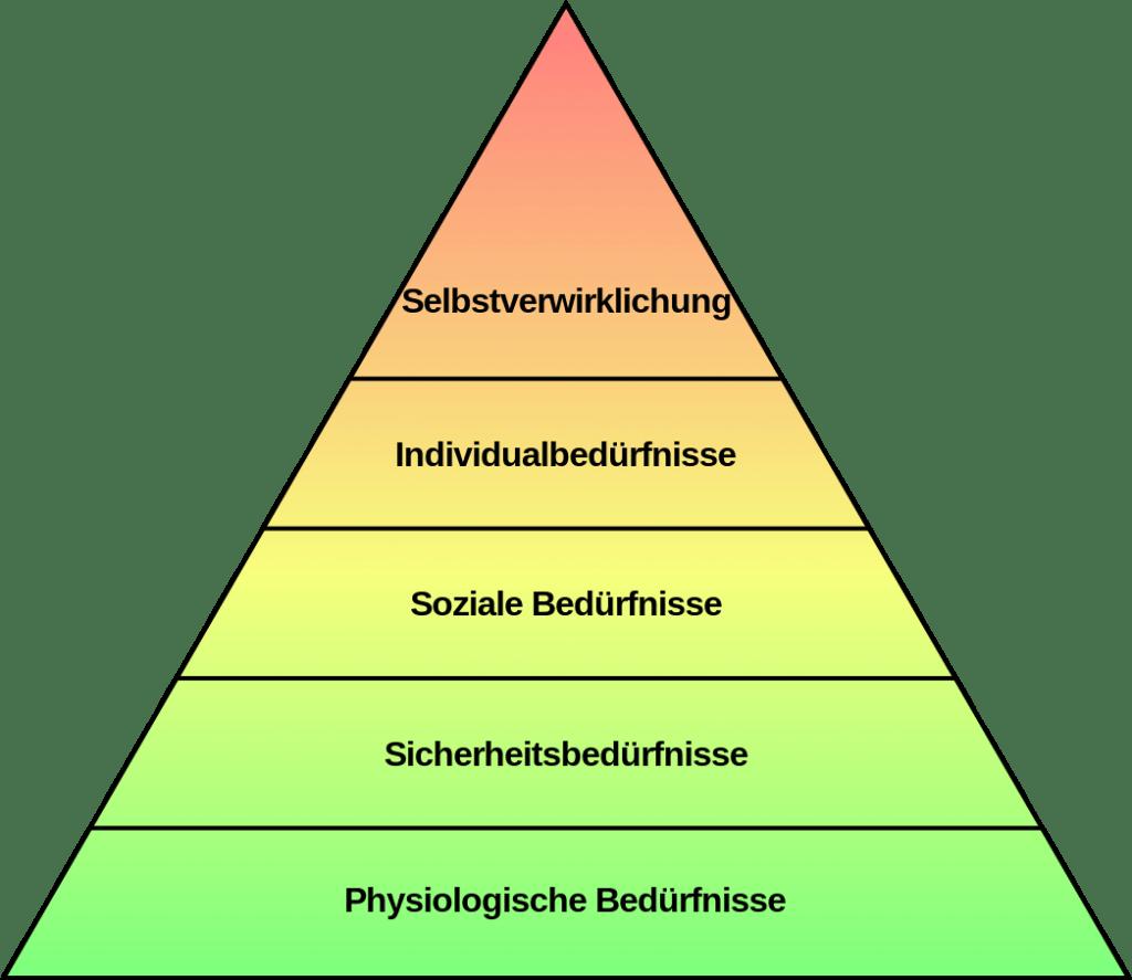 Fitness Motivation - Maslowsche Bedürfnispyramide