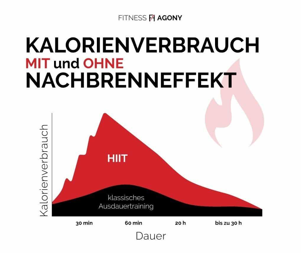 Kalorienverbrauch mit und ohne Nachbrenneffekt Vergleich - Infografik